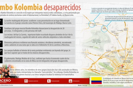 Kombo Kolombia desaparecidos