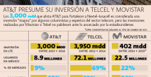 Telcel y AT&T pelean en 4G y velocidad de internet