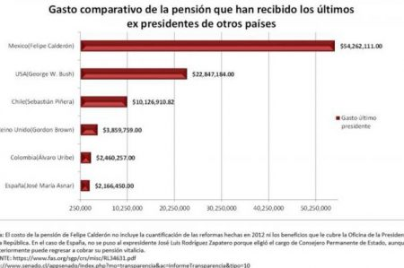 ¡Esas pensiones no las tiene ni Obama!: AMLO