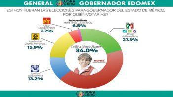 'Delfinario' en Edomex; la candidata de MORENA saca ventaja de 6.5 puntos