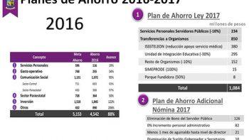 Proyecta Gobierno Ciudadano ahorros por más de 1,300 mdp en 2017