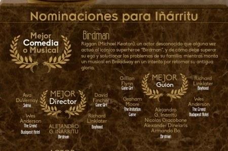 Premios al Globo de Oro 2015