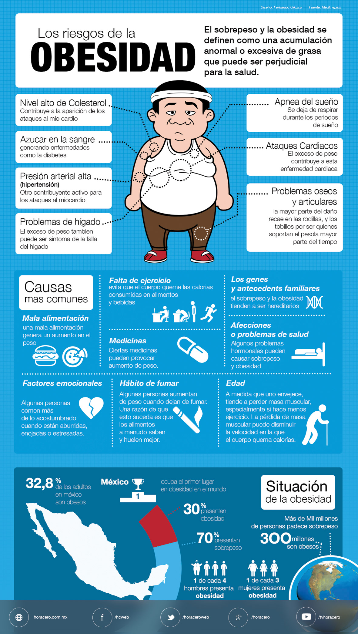 Sobrepeso tener enfermedades por