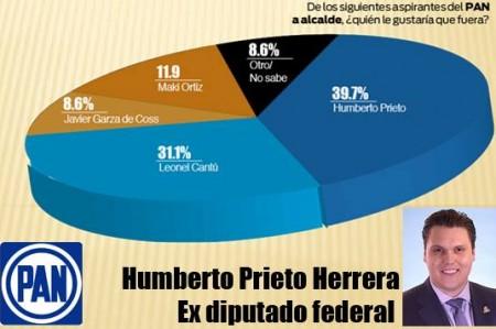Humberto Prieto encabeza las preferencias del PAN: encuesta de Hora Cero