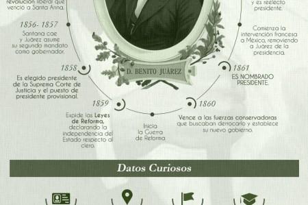 Benito Juárez, benemérito de las Américas