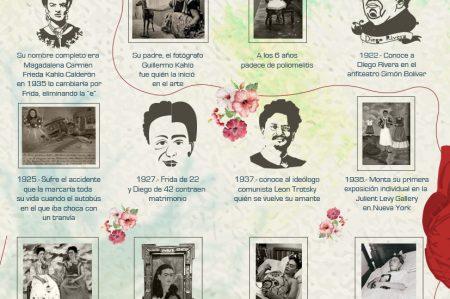 El Genio de Frida Kahlo