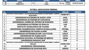 Habrá clásico estudiantil en semifinales del futbol femenil y varonil