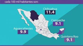 En México hubo poco más de 6 mil suicidios, reporta el INEGI