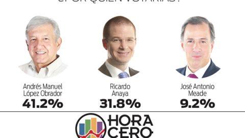 AMLO, a la cabeza en Reynosa; alcaldesa Maki se reelegiría