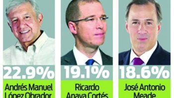 AMLO arriba en Nuevo León; 'El Bronco' en quinto lugar