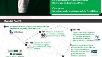 ¿Quién es quién en las campañas? José Antonio Meade