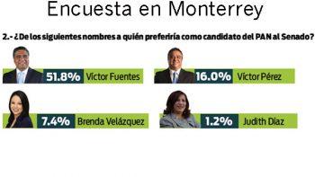 Víctor Fuentes, favorito para el Senado: Hora Cero Encuestas