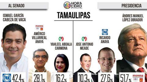 En Tamaulipas AMLO 'noquea' a Anaya; el PRI en tercero