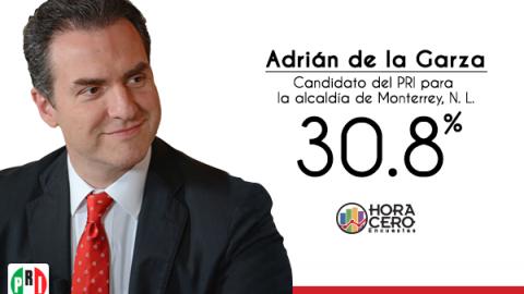 Adrián de la Garza puntea preferencias en Monterrey