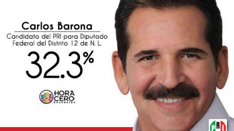 Carlos Barona puntea en Distrito 12 Federal