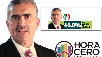 Amplia ventaja de 30 puntos de César Garza en Apodaca