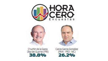 'Chuchín' de la Garza aventaja con 12 puntos en Matamoros