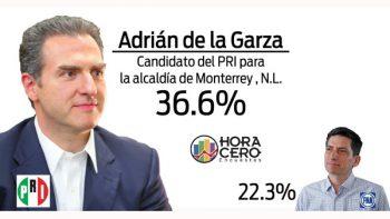 Adrián de la Garza 'se despega' 14.3 puntos por alcaldía de Monterrey