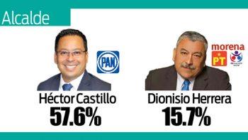 Cristina Díaz con amplia ventaja para ganar Guadalupe