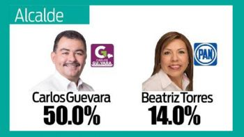 García con Guevara seguirá siendo independiente