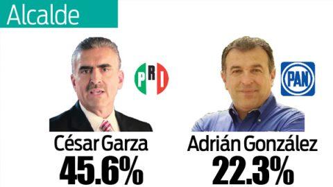 César Garza tiene en puerta su victoria en Apodaca