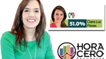 En Escobedo Clara Luz Flores puntea con 51 por ciento