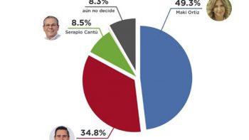 Maki Ortiz encabeza encuestas