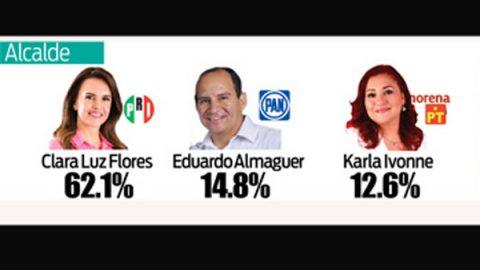 Clara Luz Flores con abrumadora ventaja en Escobedo
