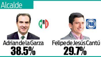 Nueve puntos de ventaja saca Adrián de la Garza a Felipe