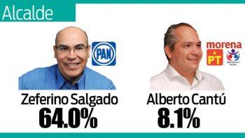 Zeferino Salgado 'vuela' para volver de alcalde nicolaíta