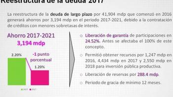 Ahorrará NL 739 millones de pesos en intereses